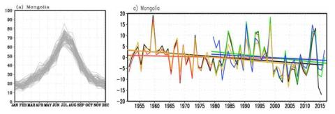 몽골지역 월별 강수 분포(좌) 및 여름철(6,7,8월) 강수 분포 변화(우)