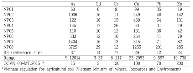 Average concentration of heavy metal in the soil samples (mg/kg-DW) - Mean by area