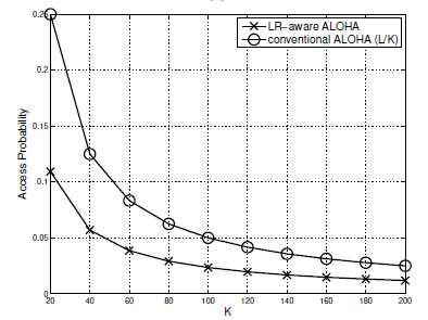 기기 수에 따른 접속 확률