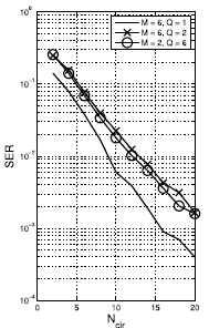SER vs CIR (Eb/N0=10dB)