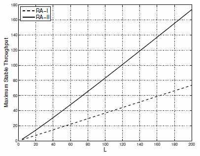 CS-MUD를 이용한 랜덤접속 방식에서 부반송파 수에 따른 안정적인 최대 throughput