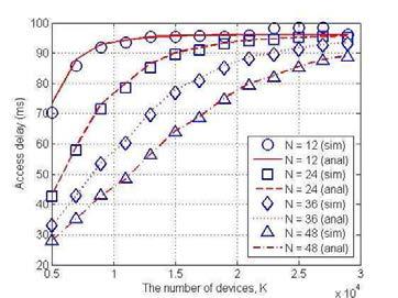부반송파 수와 기기 수에 따른 지연시간