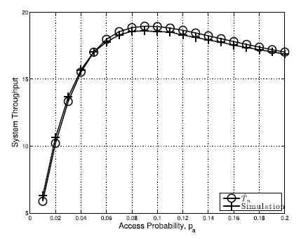 접속 확률에 따른 throughput