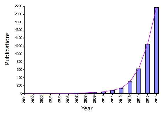 CRISPR:Cas system을 이용한 전 세계의 주요 연구논문 수