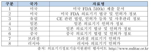 의료기기정보기술지원센터의 해외의료기기 인허가 절차 자료