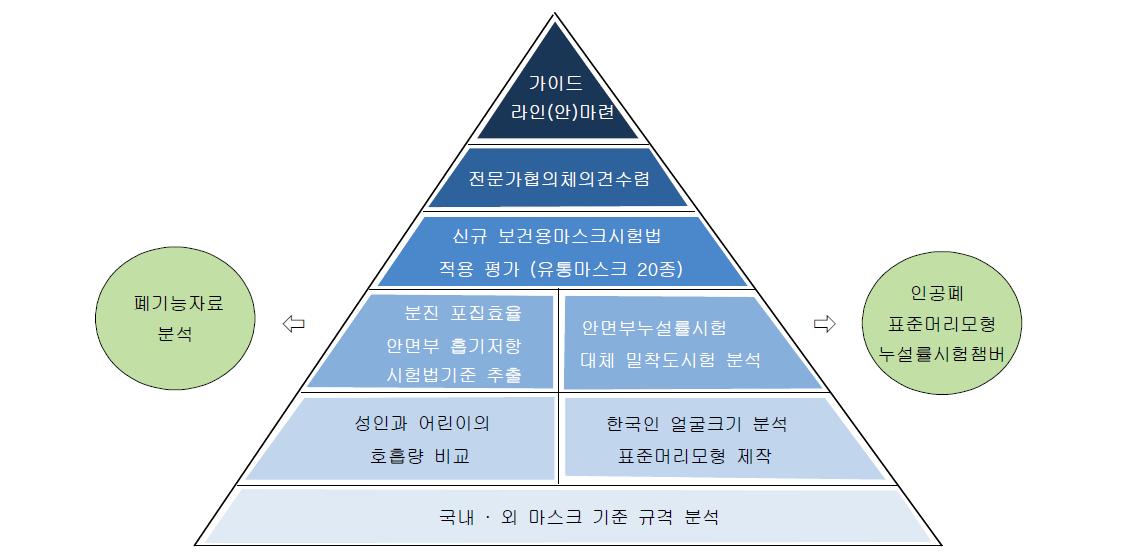 보건용 마스크 기준 규격 가이드라인(안) 마련 절차