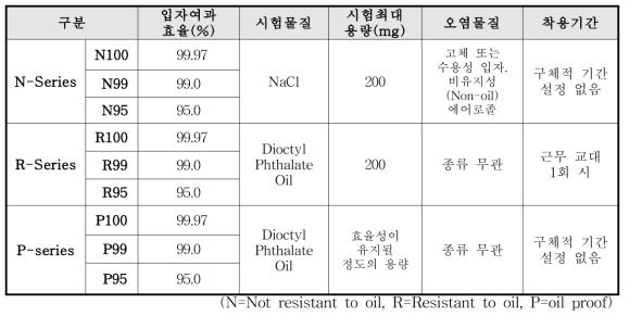 국내 보건용 마스크의 허가 시 필요 시험항목 및 기준