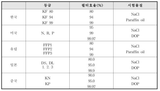 국가별 보건용(일회용 안면부여과식)마스크 등급별 필터효율 및 시험물질