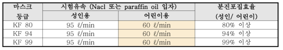 분진포집효율 시험법 개선 기준