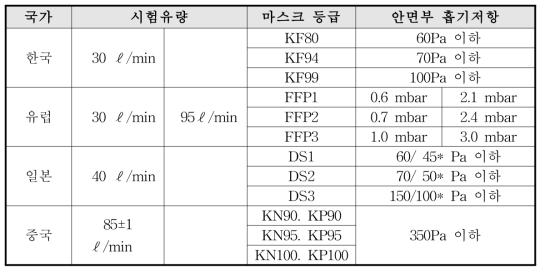 국가별 안면부흡기저항 시험법 비교