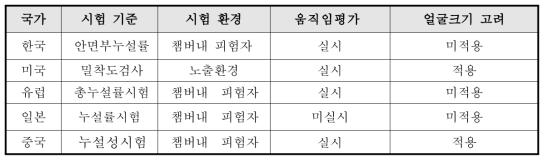 국가별 안면부누설률 시험 기준 비교