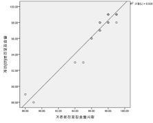 분진포집효율 시험법 상관성