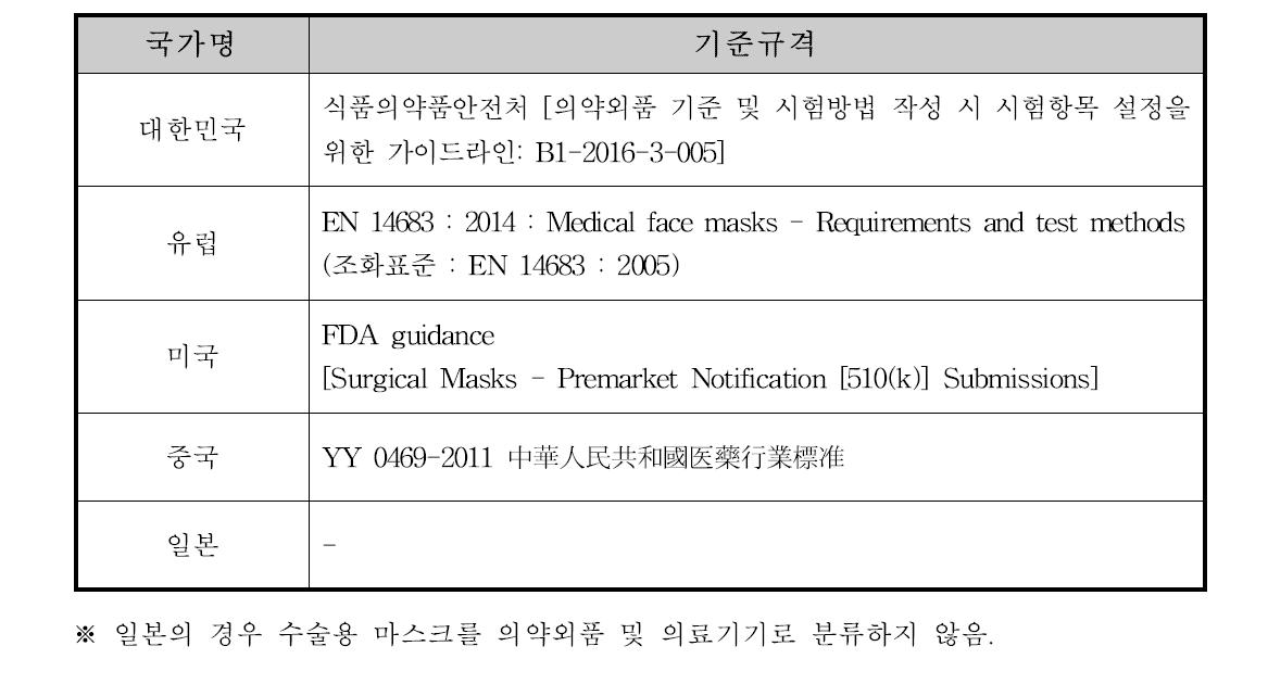 주요 국가에서 제시하는 수술용 마스크의 기준규격