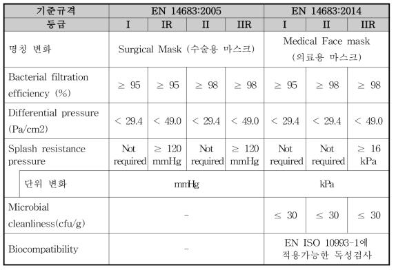 EN 14683:2005 및 EN 14683:2014 기준규격 비교