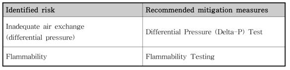 NIOSH 인증 제품에 대한 요구시험