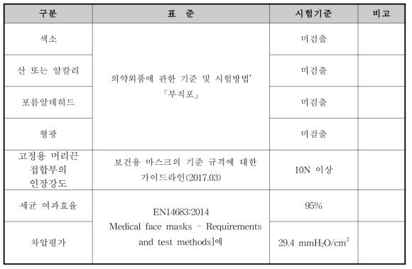 신규 수술용 마스크의 성능지표