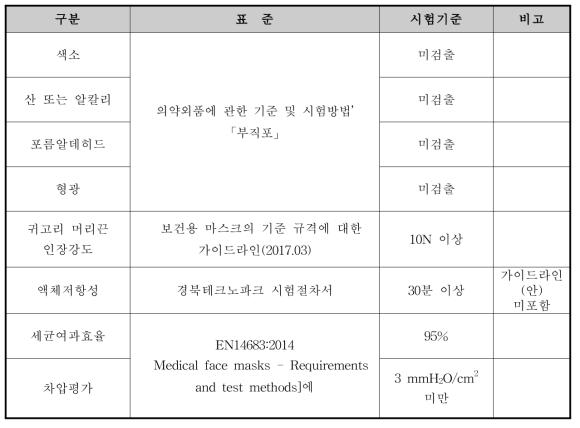 수술용 마스크의 시험법 및 시험기준 요약