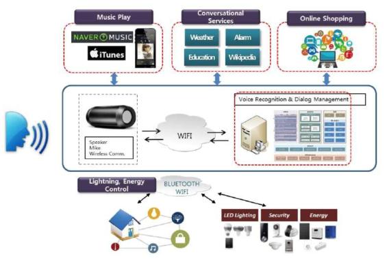 스마트 홈 음성인식 장치의 구조 및 서비스 개념