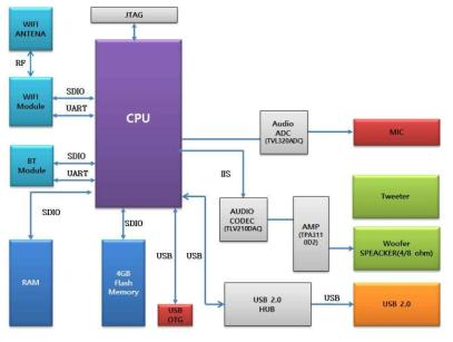 CPU Board 구조