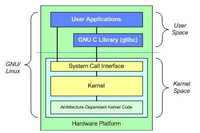리눅스 커널 구조
