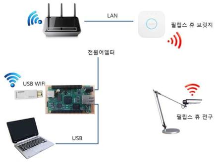 필립스 휴 IoT 장치 연동