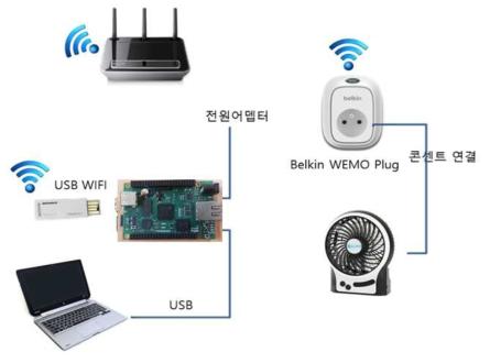 벨킨스 WEMO Plug 시스템 연동