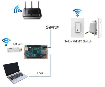 벨킨스 WEMO Switch 연동