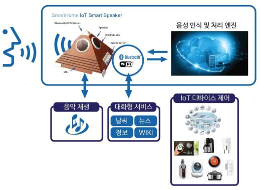 딥러닝 기반 스마트홈 IoT 스마트 스피커 음성인식 장치 개념도 (2년차 업그레이드)