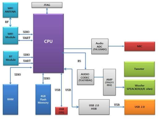 (주)오픈비지니스솔루션코리아의 CPU 보드 구조도