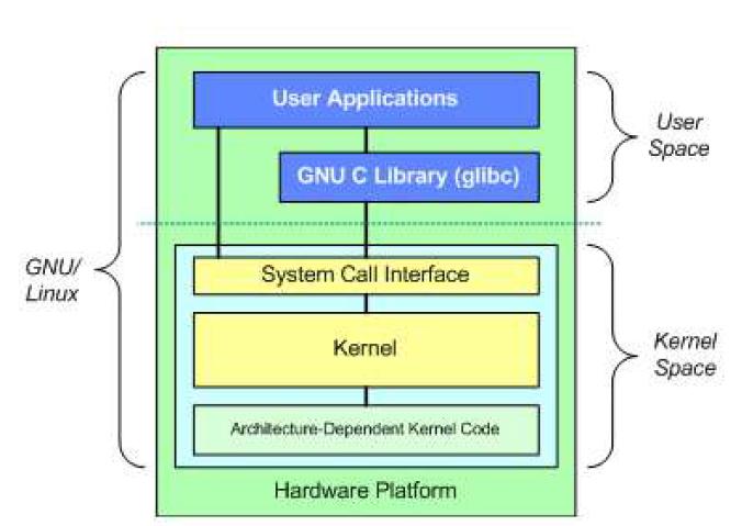 (주)오픈비지니스솔루션코리아의 CPU 보드의 리눅스 커널 구조도