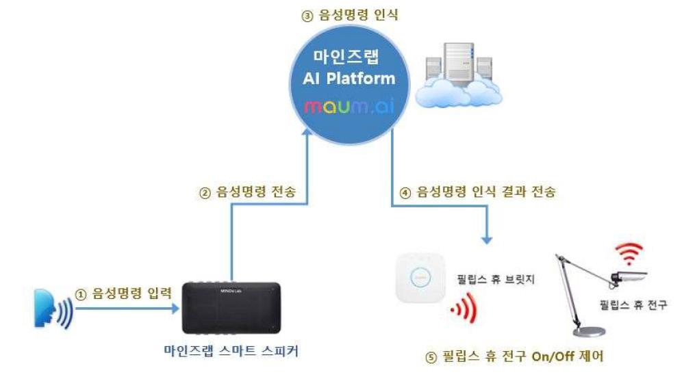 ㈜마인즈랩의 스마트 홈 IoT 스마트 스피커를 이용하여 ㈜필립스 휴(Hue) 전구를 음성 제어하는 순서도