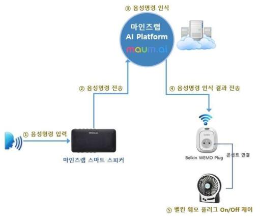㈜마인즈랩의 스마트 홈 IoT 스마트 스피커를 이용하여 ㈜벨킨 웨모(Wemo) 플러그를 음성 제어하는 순서도