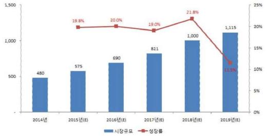 전 세계 스마트 홈 시장 규모