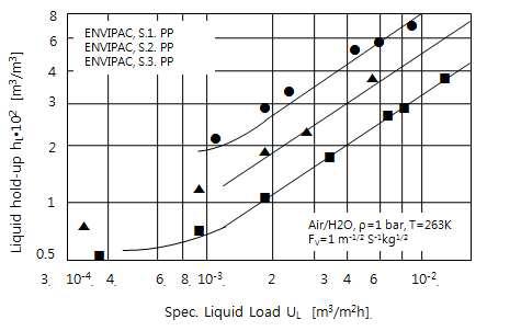 충진물 종류에 따른 Liquid hold-up