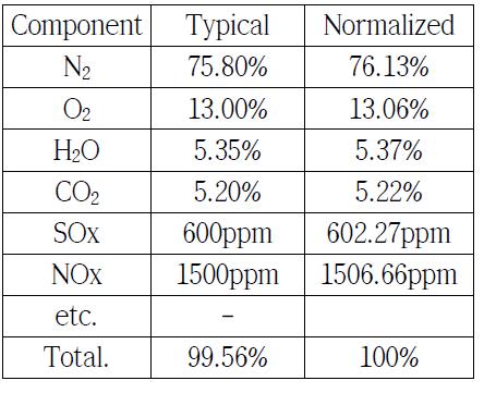 일반적인 배기가스 성분