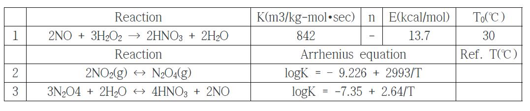 NOx와 H2O2 반응식