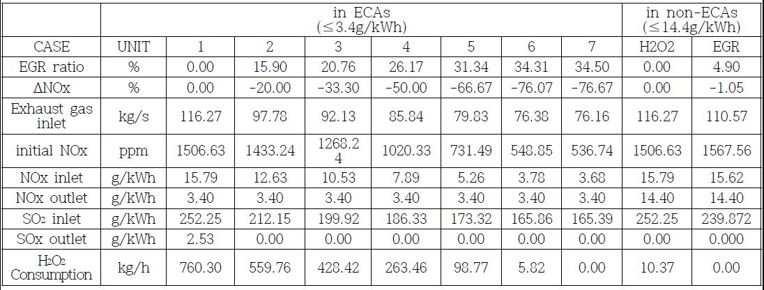 CASE STUDY : EGR과 H2O2를 이용한 SOx, NOx 제거 시뮬레이션 결과