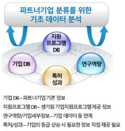 파트너기업 연계 정보 제공