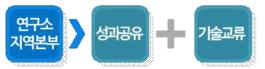 지역별/기술분야별 교류 및 성과 공유