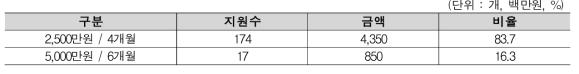 2017년 수요대응공동기술 지원사업 현황