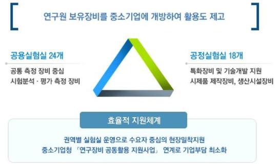 한국생산기술연구소 개방형실험실 현황