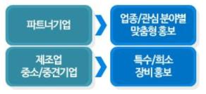 파트너기업 맞춤형 홍보 방안