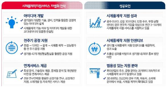시제품제작지원선터 차별화 전략 및 성공요인