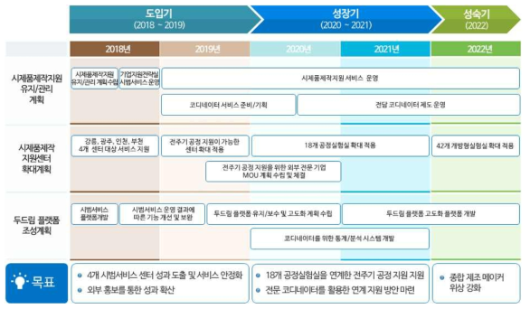 시제품제작지원센터 5개년 로드맵