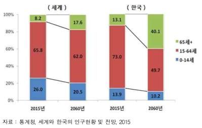 국내외 인구구조 변화