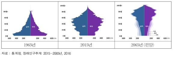 국내 인구 피라미드 변화