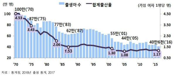 국내 출생아수 및 합계 출산율 추이