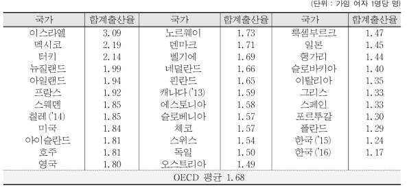 OECD 회원국의 합계출산율