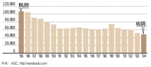 미국 자동차 시장 모델별 평균 판매대수
