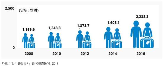 해외여행객 수 증가추이